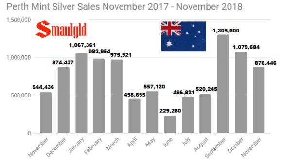 Perth Mint Silver Sales November 2017- November 2018