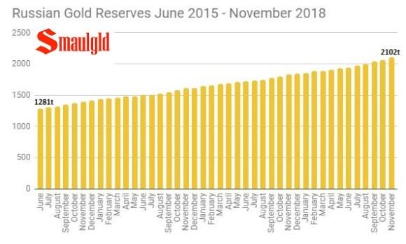 Russian Gold Reserves June 2015 - November 2018