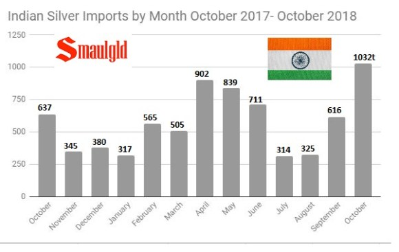 indian silver imports october 2017 - october 2018