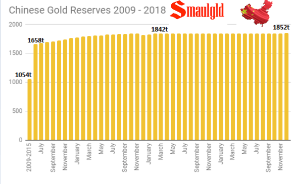 Chinese Gold Reserves 2009 - 2018
