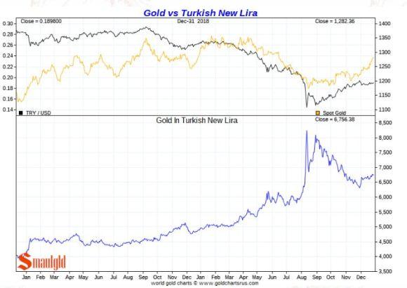 Gold Vs Turkish Lira 2018