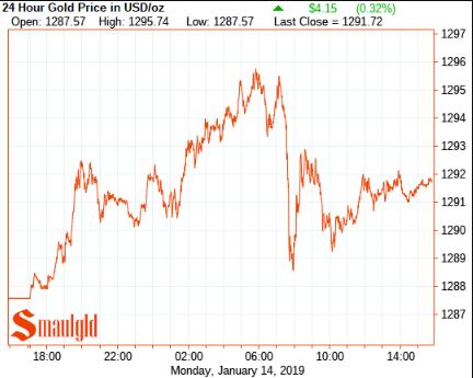 Gold price January 14 2019