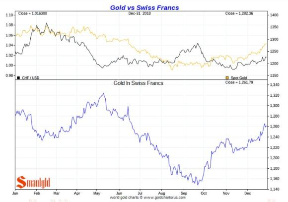 Gold vs SWISS FRANC 2018