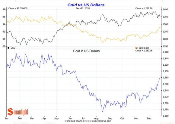 Gold vs US Dollar 2018
