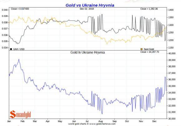 Gold vs Ukraine hryvnia 2018