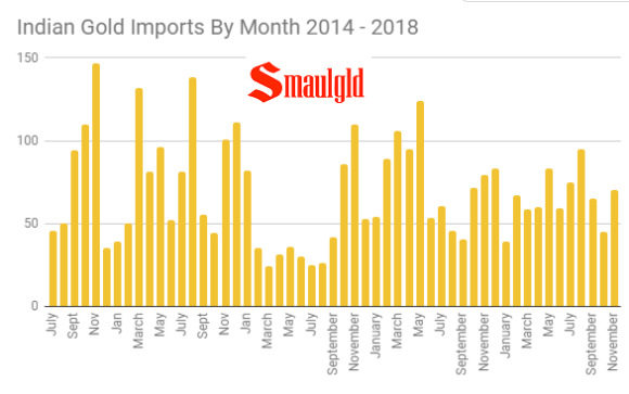 Indian Gold Imports by Month - 2014 - 2018