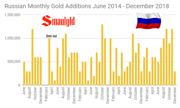 Russian Monthly Gold Additions June 2014 - December 2018