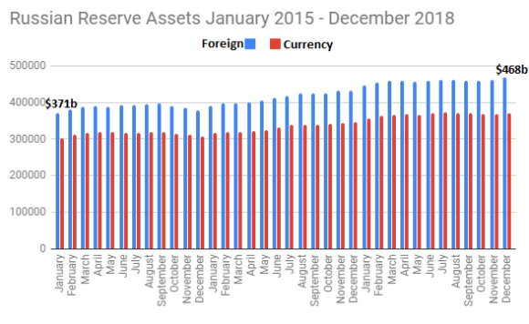 Russian Reseve assets January 2015 - december 2018