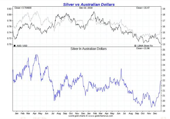 Silver vs Australian Dollar 2018