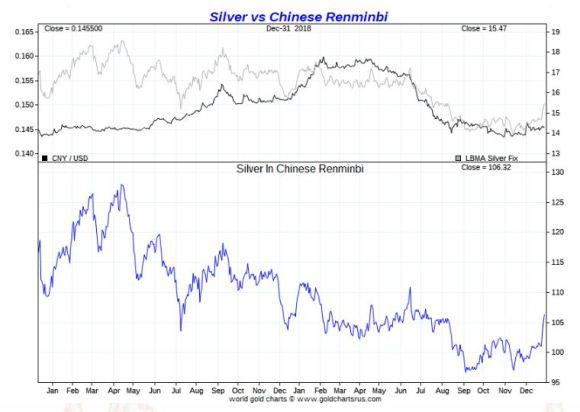Silver vs Chinese Remimbi 2018