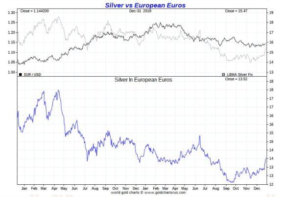 Silver vs Euros 2018