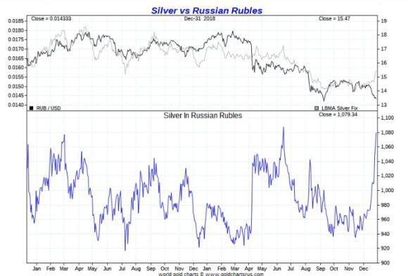 Silver vs Russian Rouble 2018