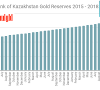 Central Bank of Kazakhstan gold reserves 2015 - 2018
