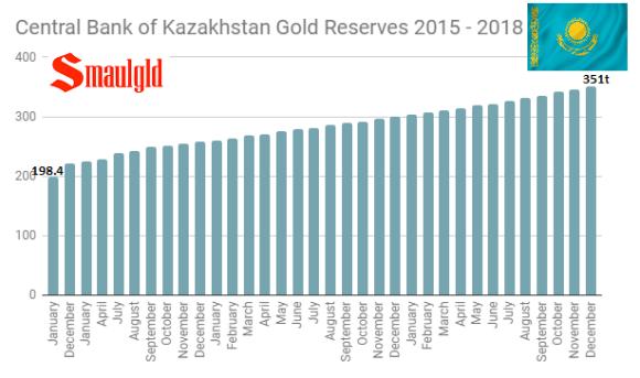 Central Bank of Kazakhstan gold reserves 2015 - 2018