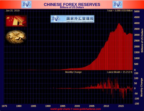 Chinese Forex feb 13 2019