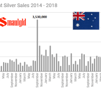 Perth Mint Silver Sales 2014 -2018