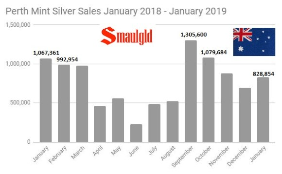 Perth Mint Silver Sales January 2018- January 2019