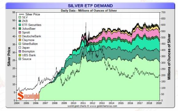 Silver ETF Feb 8 2019