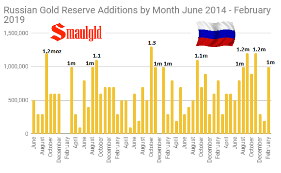 Russian Gold Reserve additions by month June 2014 - February 2019