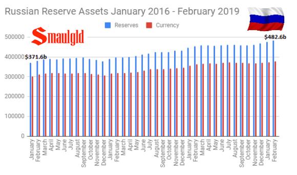 Russian Reserves assets Jan 2016 -Feb 2019