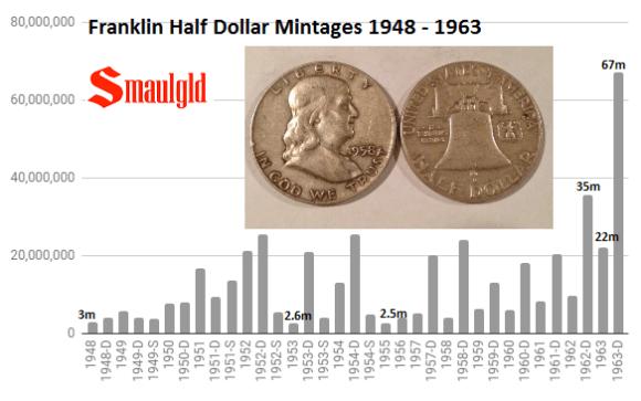 Franklin Half Dollar Mintages 1948- 1963