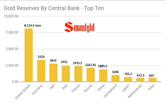 Gold Reserves Country - Top 10