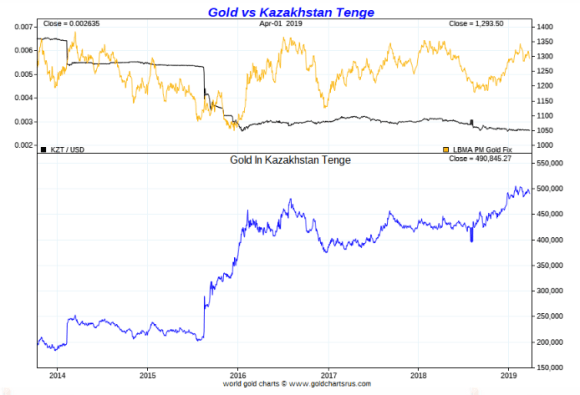 Gold in Kazakh tenge april 2019