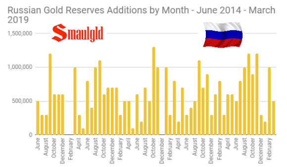 Russian Gold Reserve additions by Month June 2014 - March 2019