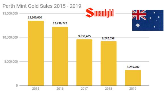 Perth Mint Gold Sales 2015 - 2019