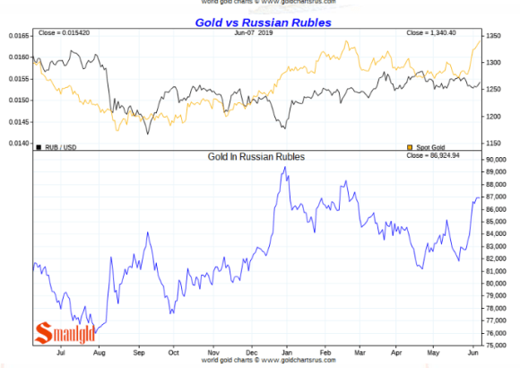 Gold price in Russian Roubles