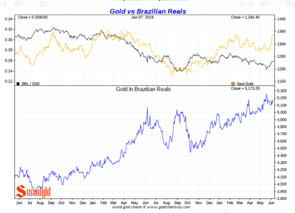 Gold in Brazilian Real