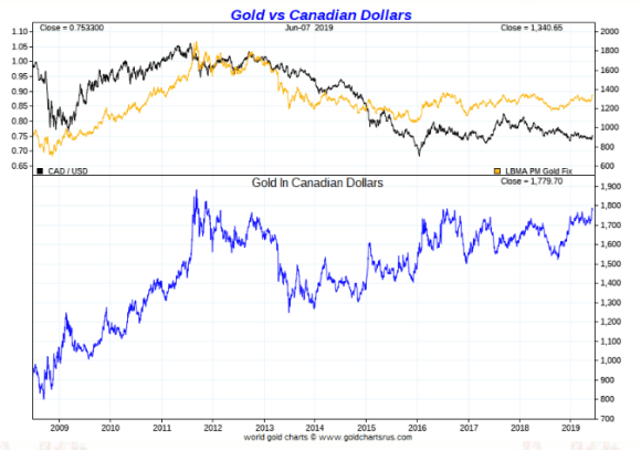Gold In Canadian Dollars ten years