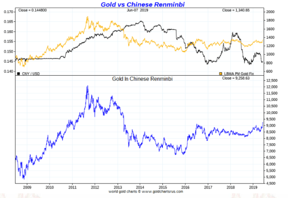 Gold in Chinese Yuan ten year