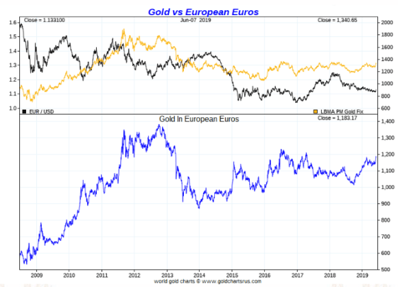 Gold in Euros ten year
