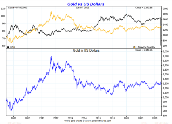 Gold in US Dollars ten year