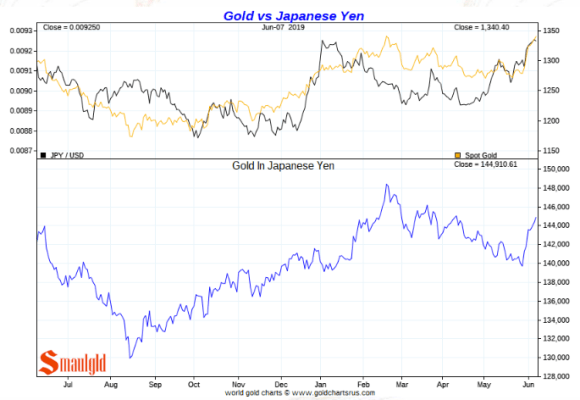 Gold price in Japanese yen