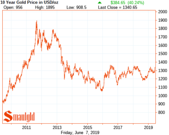 Gold price ten year