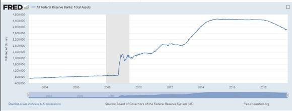 Fed balance sheet July 2019lan