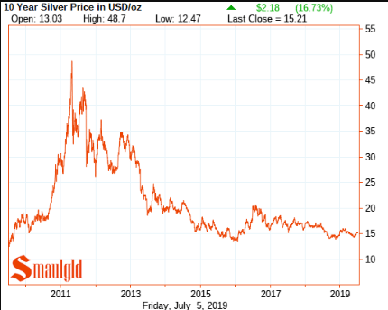 Silver price 2009 - 2019