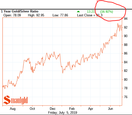 one year gold silver ratio July 2019