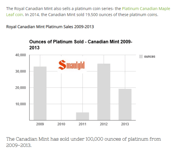Canadian Maple Leaf platinum sales