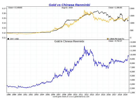 Chinese Yuan vs gold long term