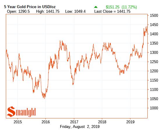 gold price 2013 - 2019