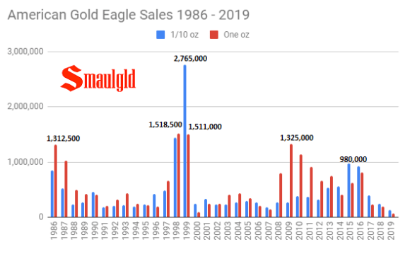 Gold Eagle Sales 1986 - 2019