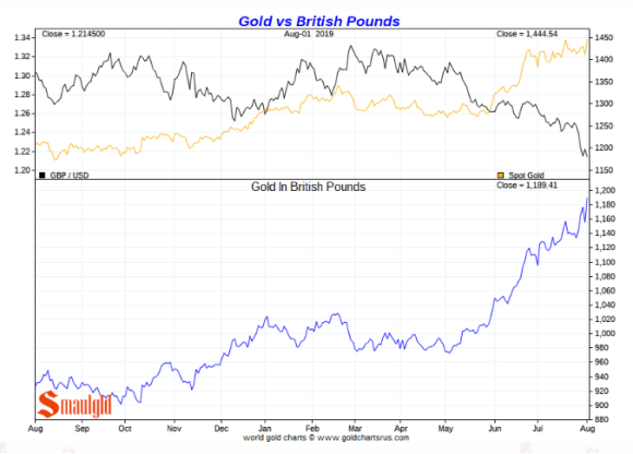 Gold vs canadian dollar short term