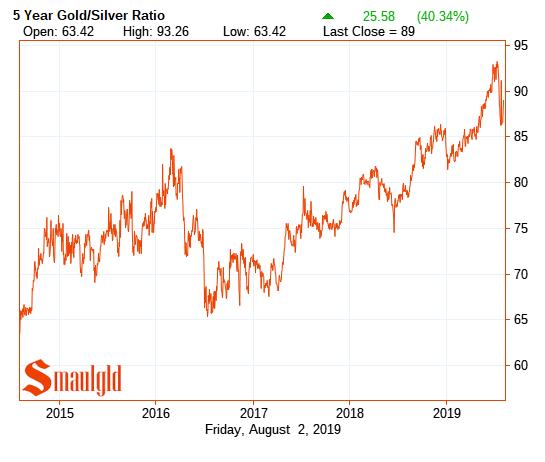 gold silver ratio 2013 - 2019