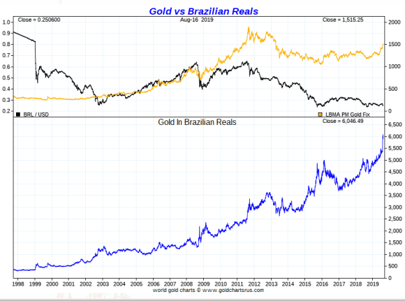 Gold vs Brazilian Real Long Term