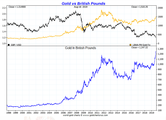 Gold vs British Pound Long term