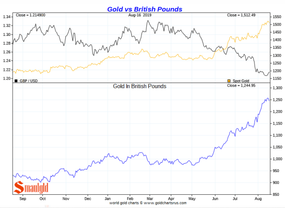 Gold vs British Pounds short term