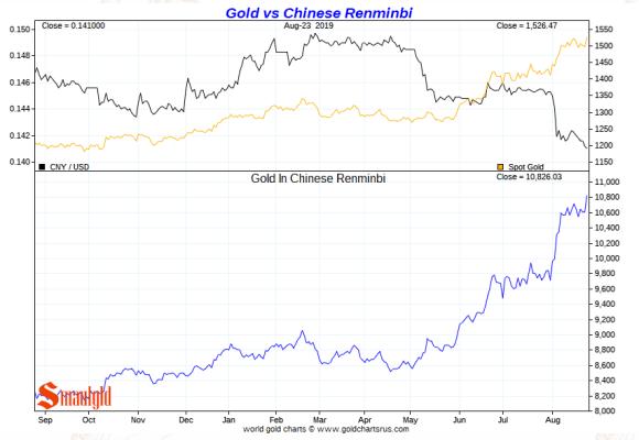 gold vs chinese yuan